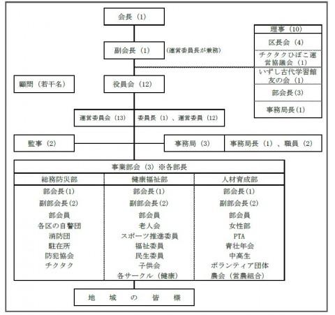 小野コミュニティ組織図