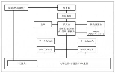 わいわいみ・な・み組織図