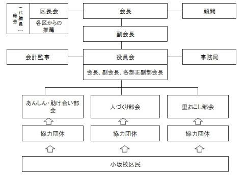 組織図_小坂_03