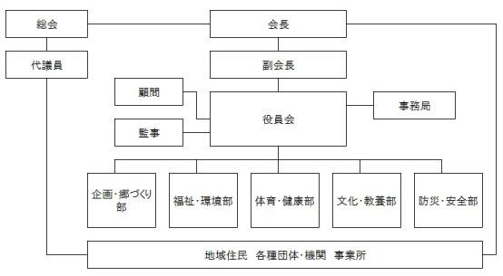 組織図_三方_03