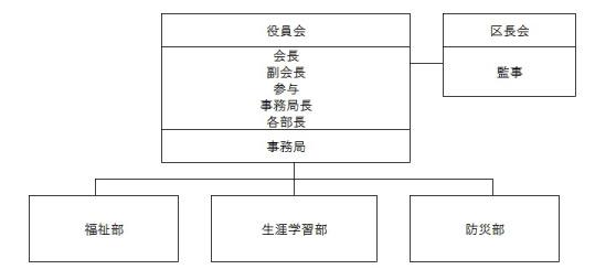 組織図_三江_03