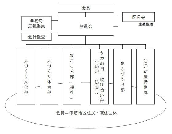 組織図_中筋_03