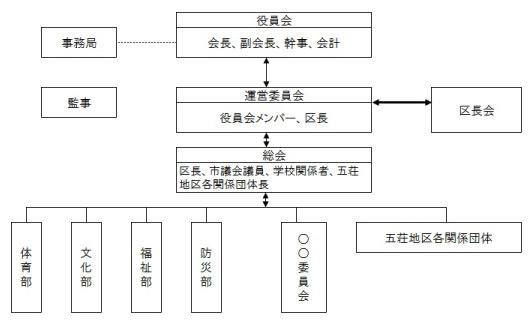 組織図_五荘_03