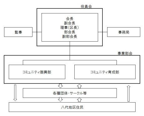 組織図_八代_03