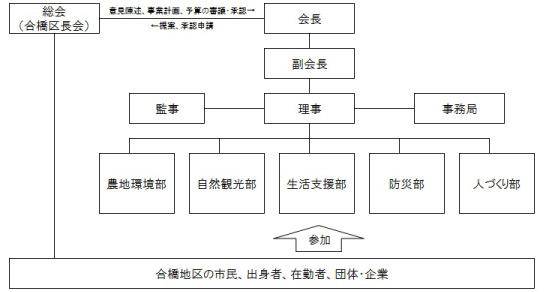 組織図_合橋_03