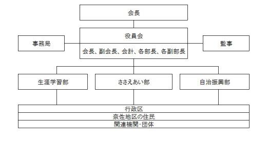 組織図_奈佐_03