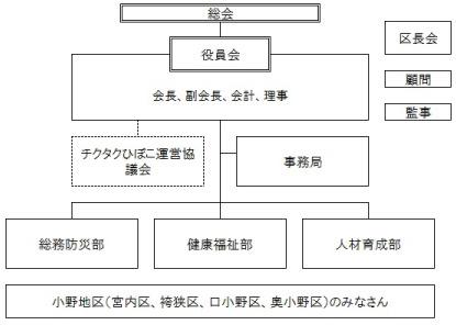 組織図_小野_03