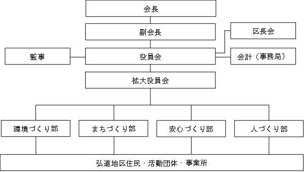 組織図_弘道