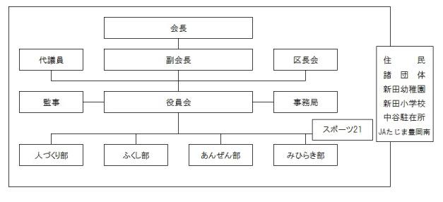 組織図_新田_03