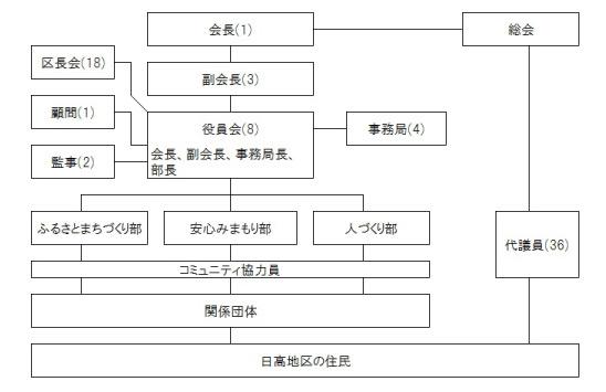 組織図_日高_03