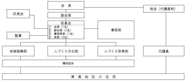 組織図_清滝_03