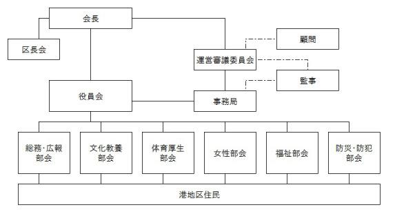 組織図_港_03