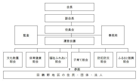 組織図_田鶴野_03