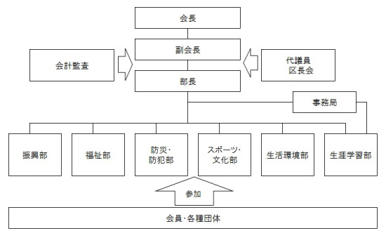 組織図_神美_03