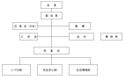 組織図_福住_03