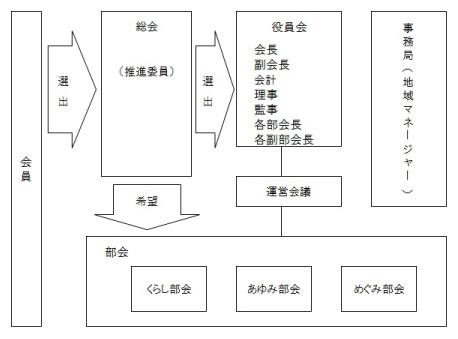 組織図_竹野_03