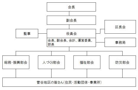 組織図_菅谷_03