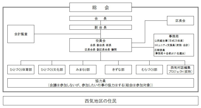 組織図_西気_03