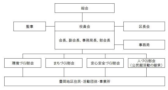組織図_豊岡_03