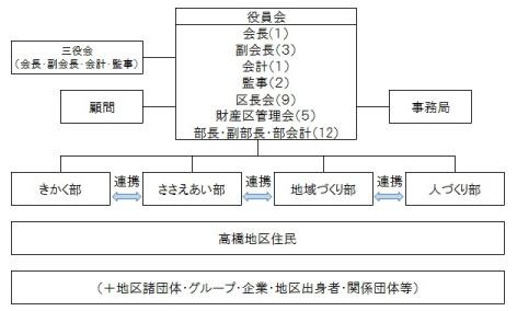組織図_高橋_03